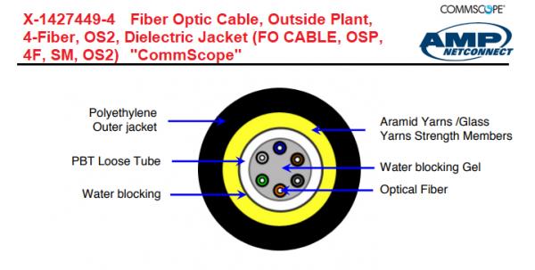 Cáp quang AMP Commscope mutilmode OM3 4 FO