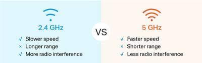 Sự khác biệt giữa 2.4GHz và 5GHz trong WIFI